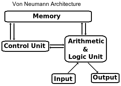 Diagram for von neumann architecture diagram for Architecture von neumann